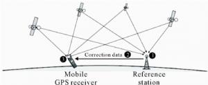 Hoe werkt een GPS meetstok